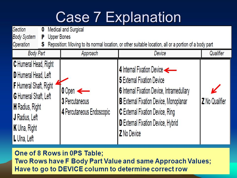 Case 7 Explanation One of 8 Rows in 0PS Table;