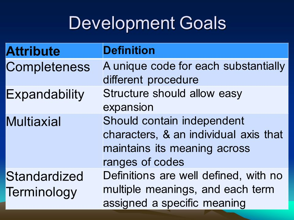 Development Goals Attribute Completeness Expandability Multiaxial