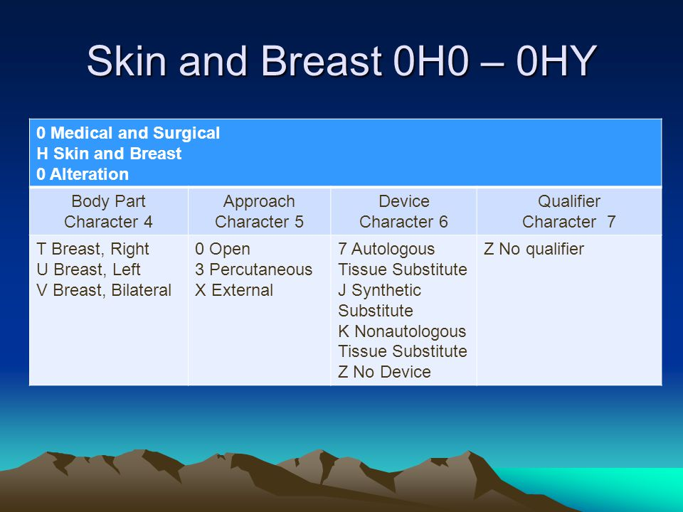Skin and Breast 0H0 – 0HY 0 Medical and Surgical H Skin and Breast