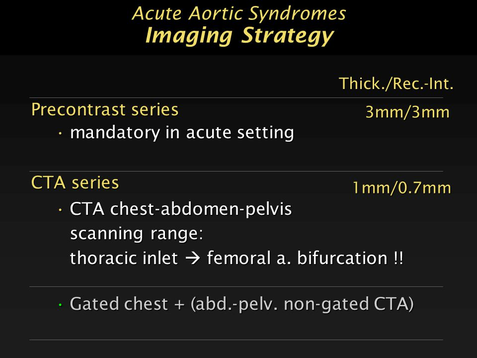 Acute Aortic Syndromes Imaging Strategy