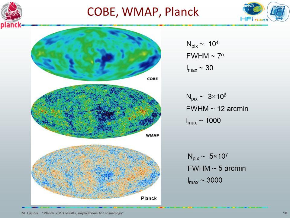 COBE, WMAP, Planck Npix ~ 104 FWHM ~ 7o lmax ~ 30 Npix ~ 3×106