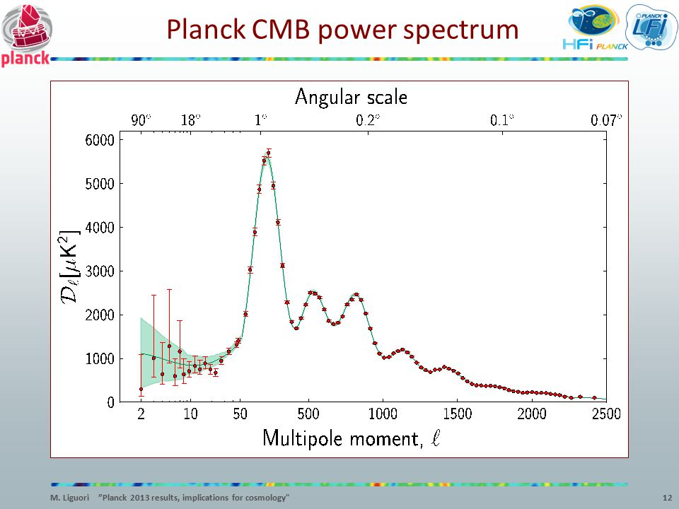 Planck CMB power spectrum
