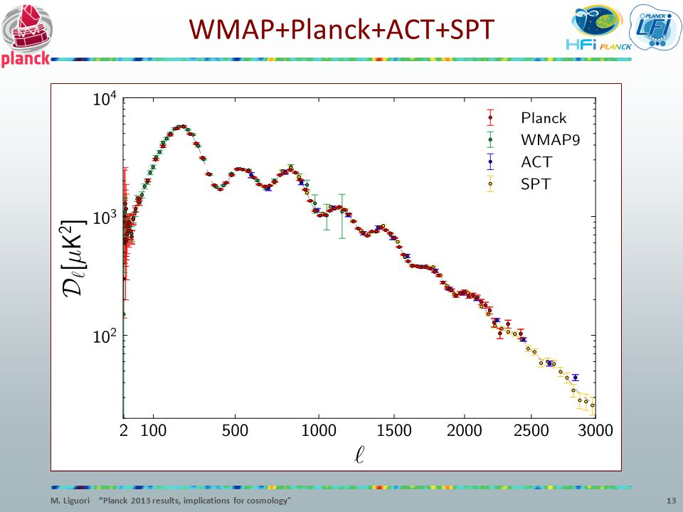 WMAP+Planck+ACT+SPT M. Liguori Planck 2013 results, implications for cosmology