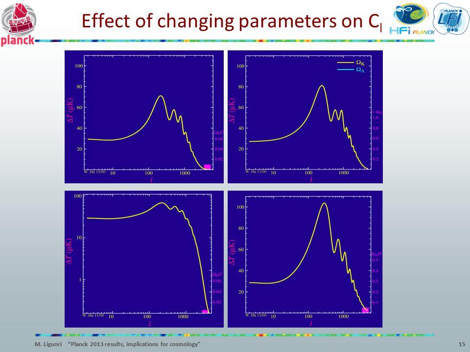 Effect of changing parameters on Cl