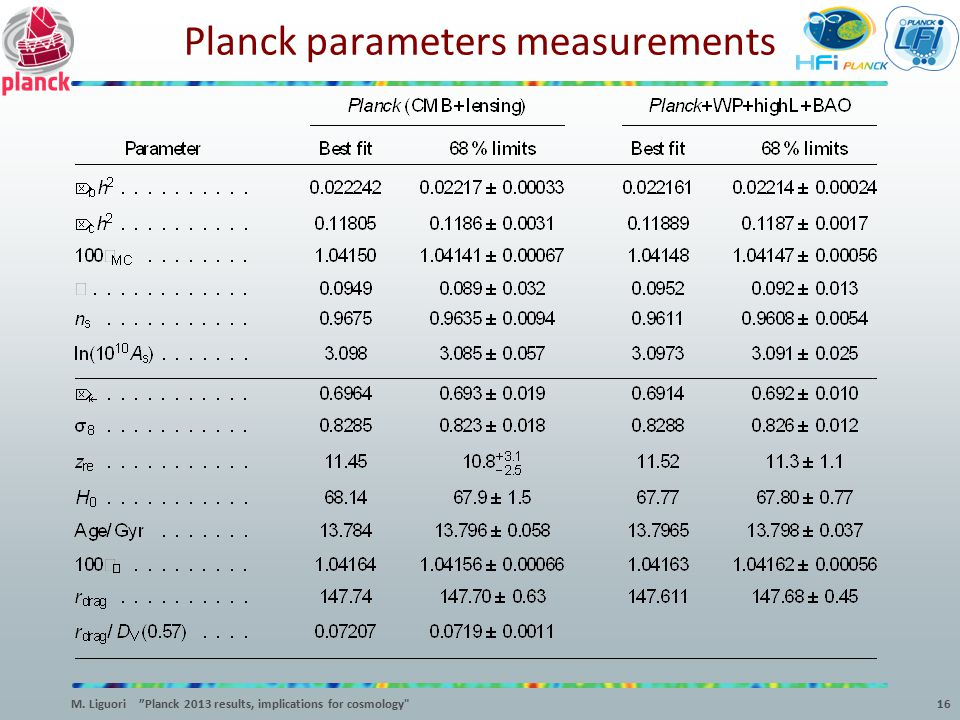 Planck parameters measurements