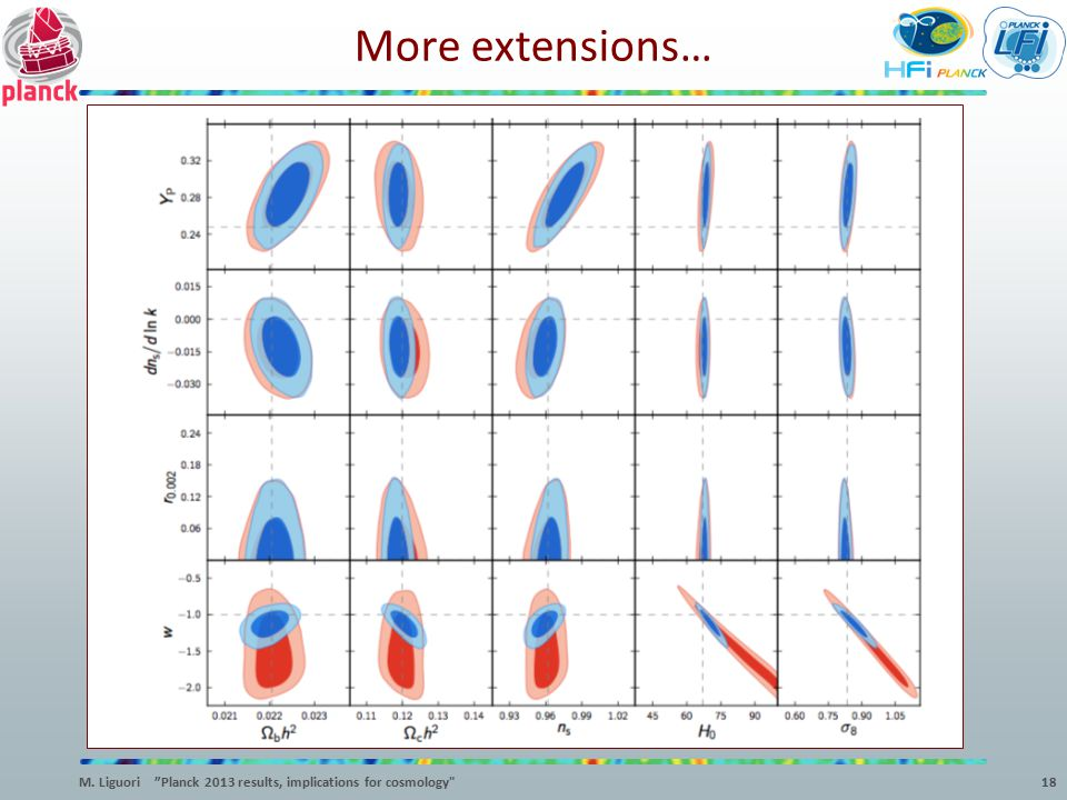 More extensions… M. Liguori Planck 2013 results, implications for cosmology