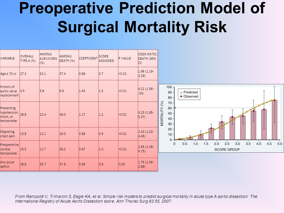 Preoperative Prediction Model of Surgical Mortality Risk