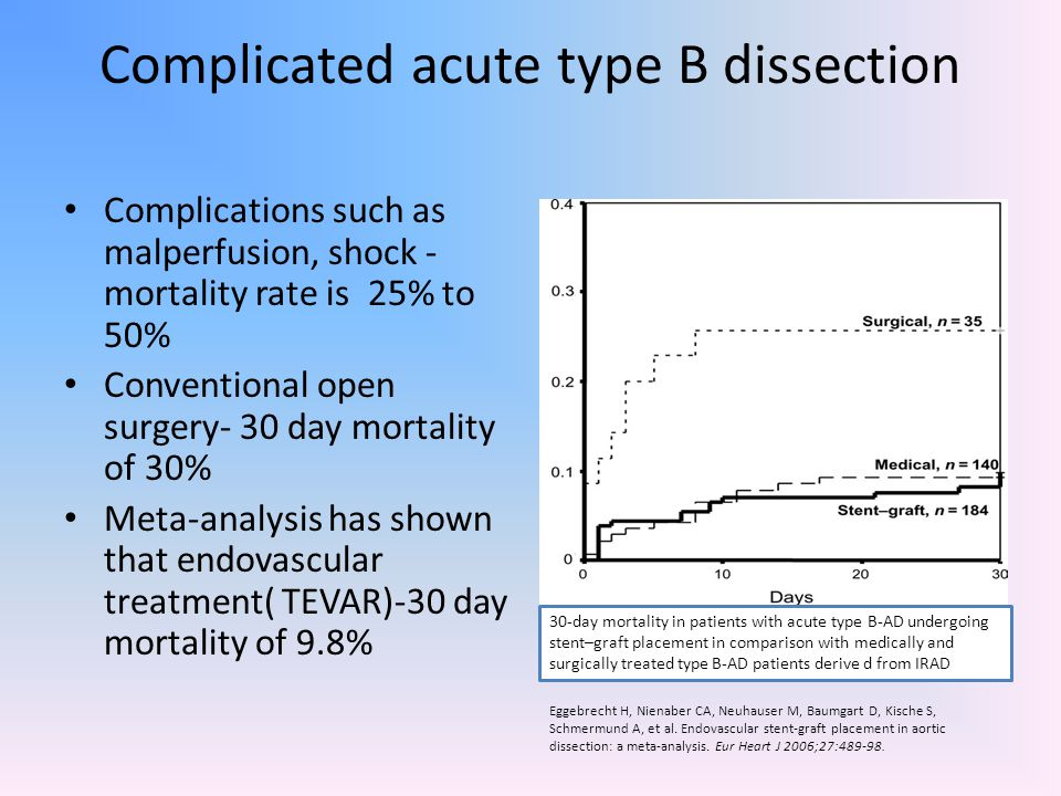 Complicated acute type B dissection
