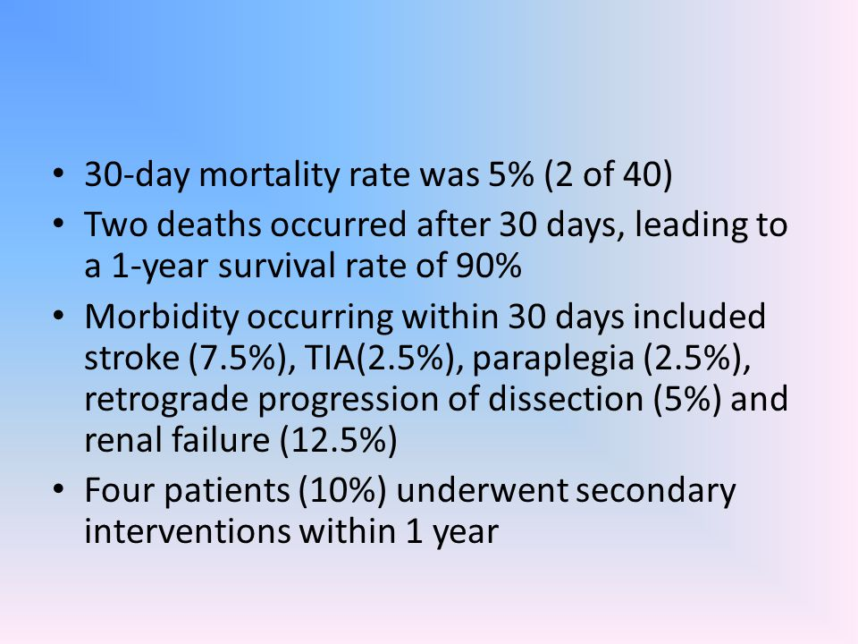 30-day mortality rate was 5% (2 of 40)