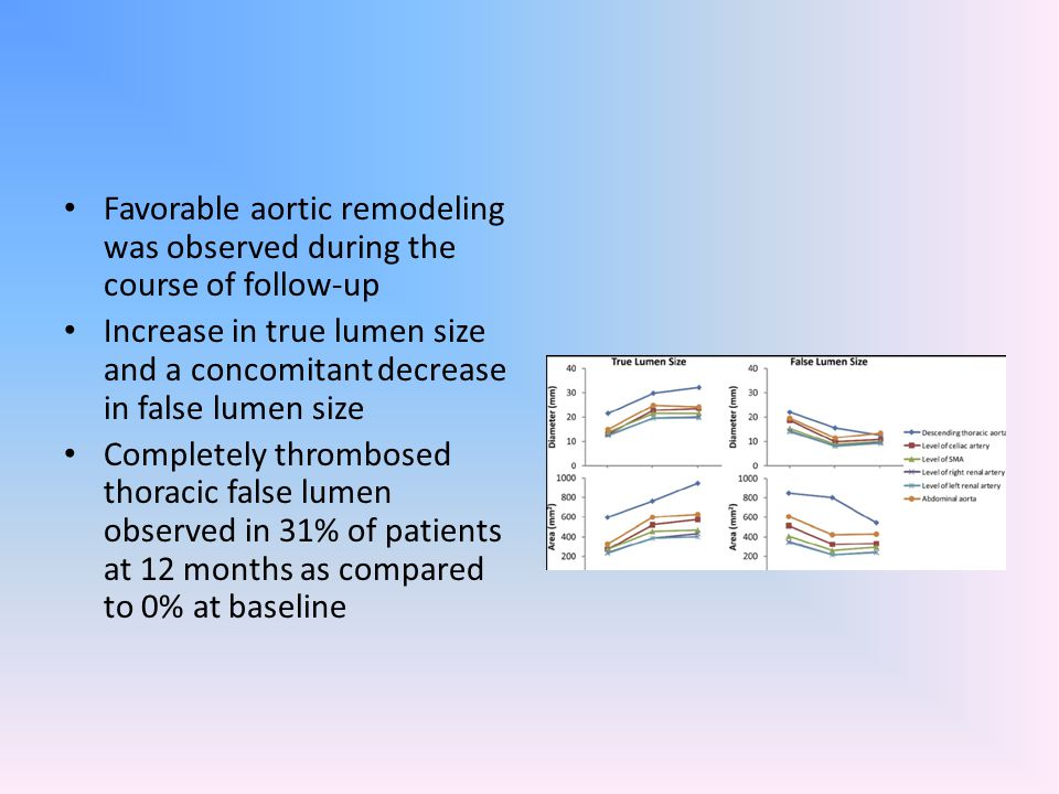 Favorable aortic remodeling was observed during the course of follow-up