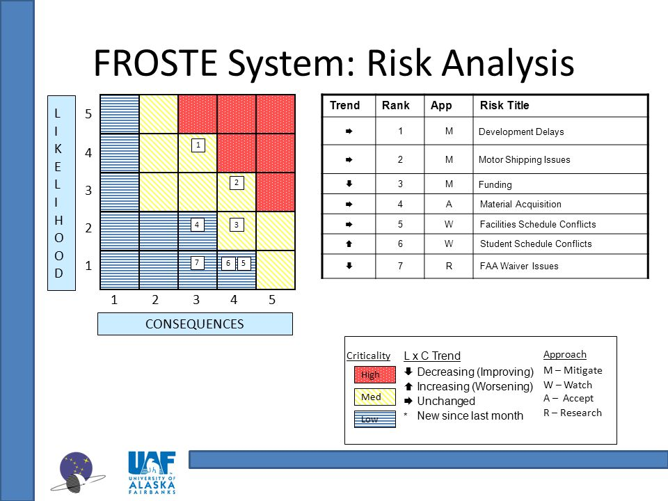 FROSTE System: Risk Analysis