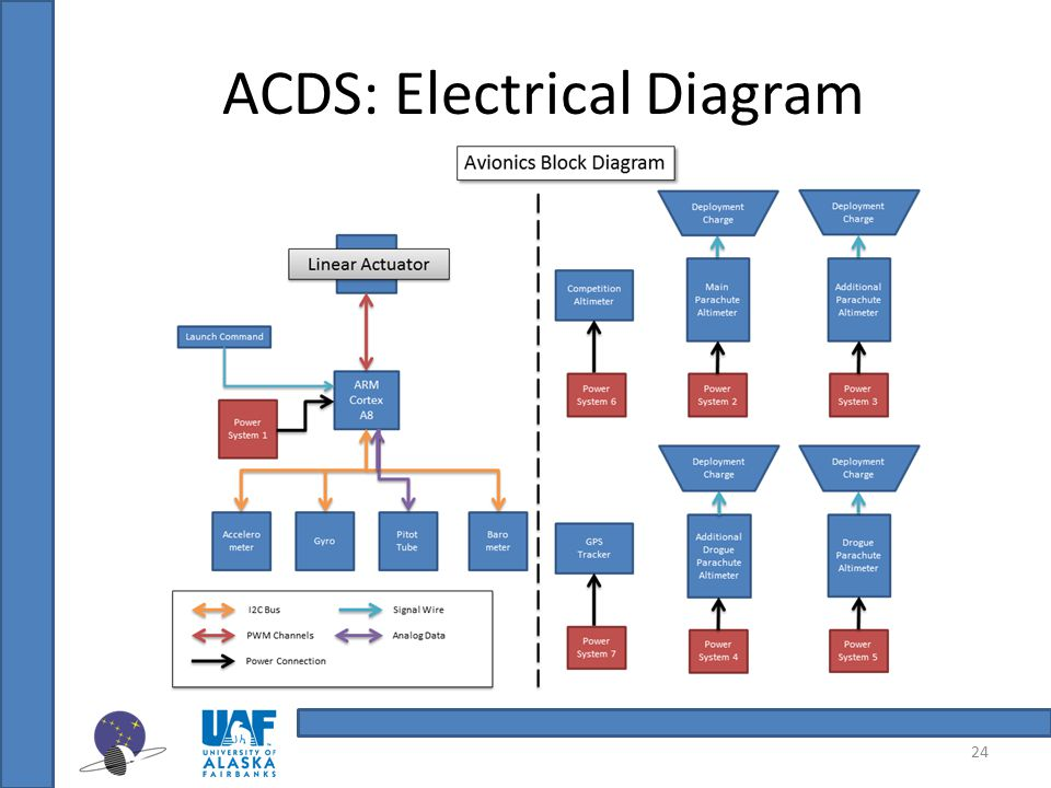 ACDS: Electrical Diagram