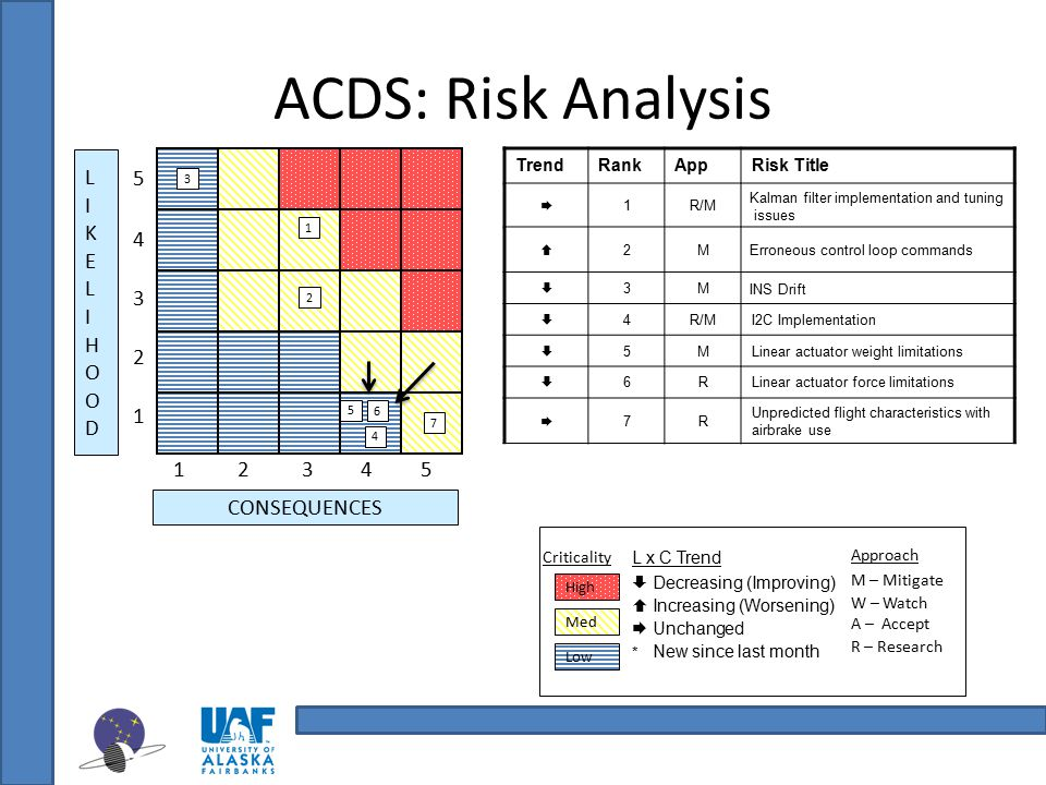 ACDS: Risk Analysis L 5 I 4 K E 3 2 H O 1 D 1 2 3 4 5 CONSEQUENCES