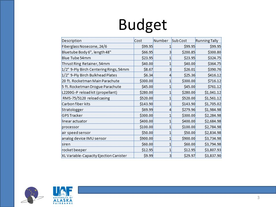 Budget Description Cost Number Sub Cost Running Tally