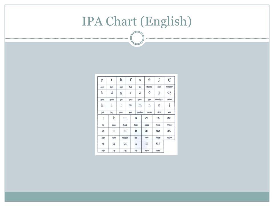IPA Chart (English)