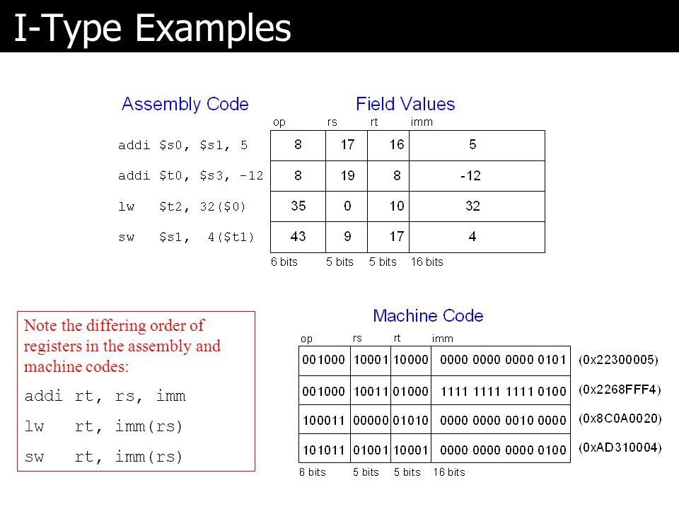 I-Type Examples Note the differing order of registers in the assembly and machine codes: addi rt, rs, imm.