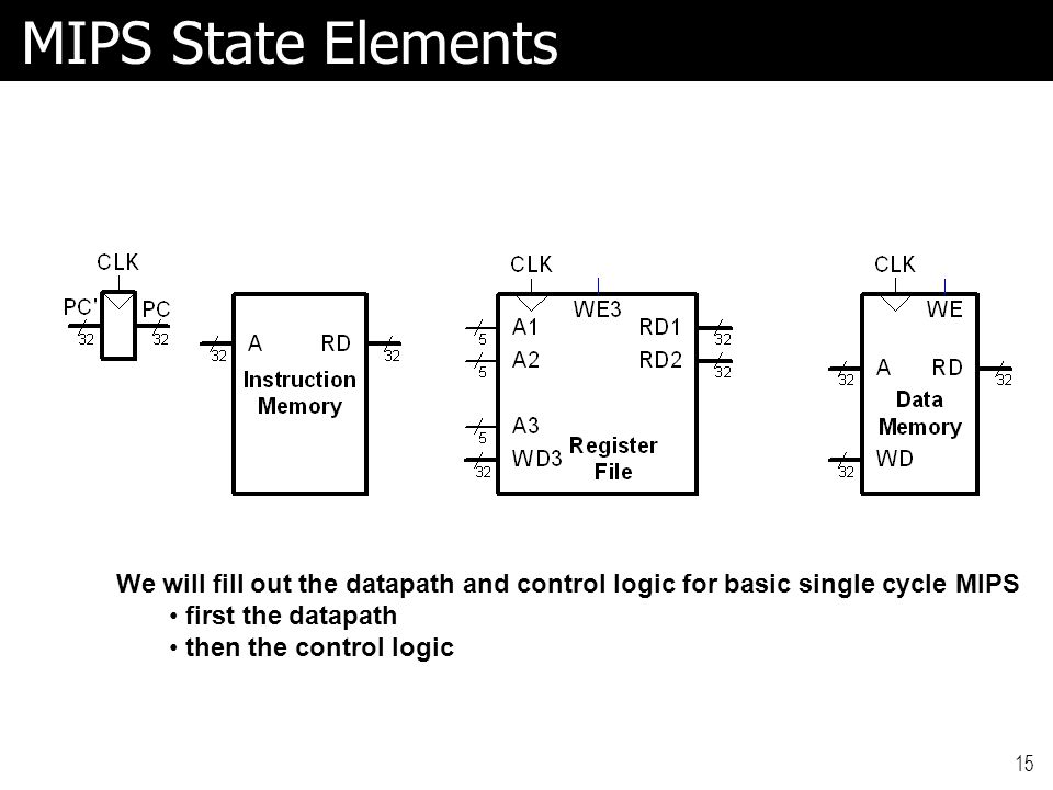 MIPS State Elements We will fill out the datapath and control logic for basic single cycle MIPS. first the datapath.
