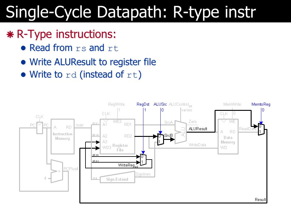 Single-Cycle Datapath: R-type instr