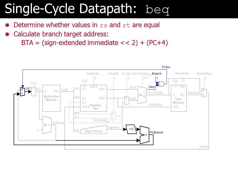 Single-Cycle Datapath: beq