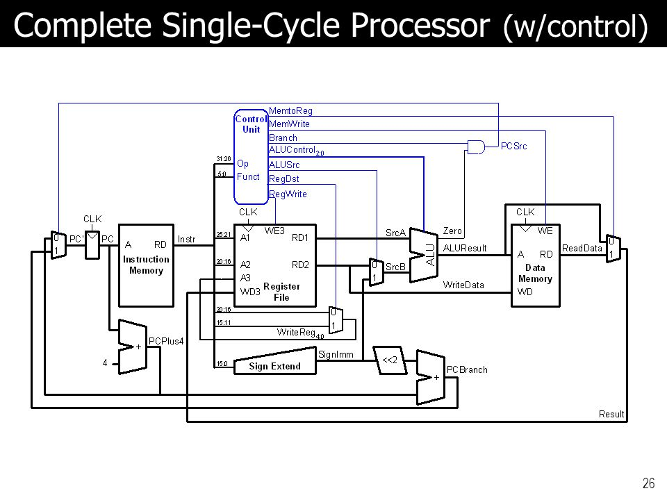 Complete Single-Cycle Processor (w/control)