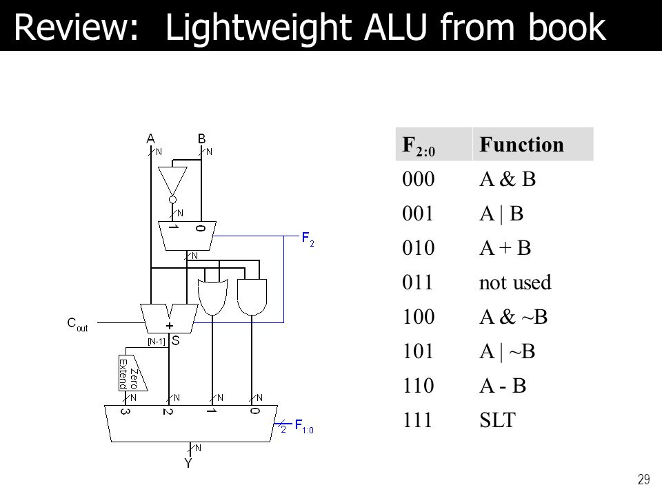 Review: Lightweight ALU from book