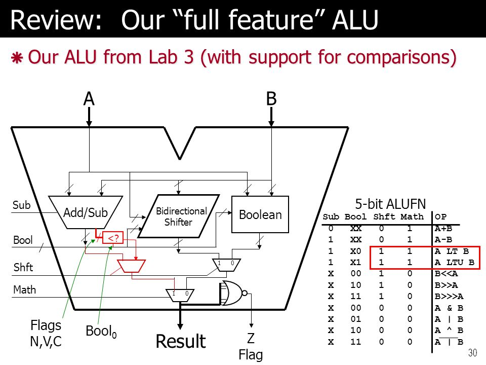 Review: Our full feature ALU