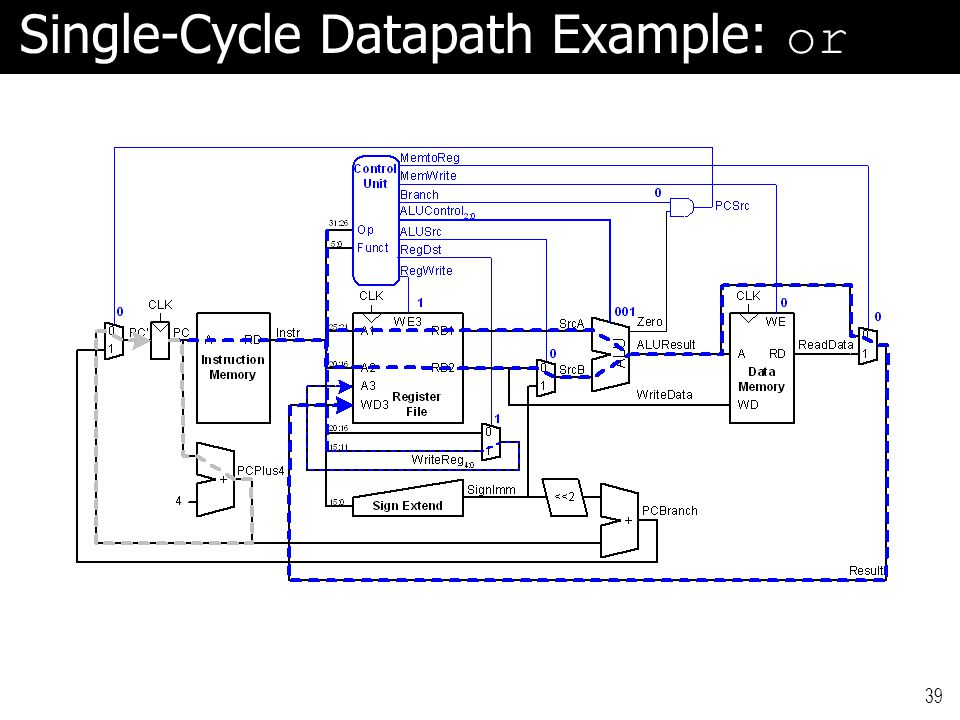 Single-Cycle Datapath Example: or