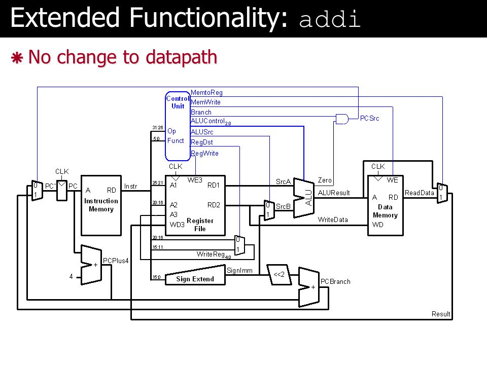 Extended Functionality: addi