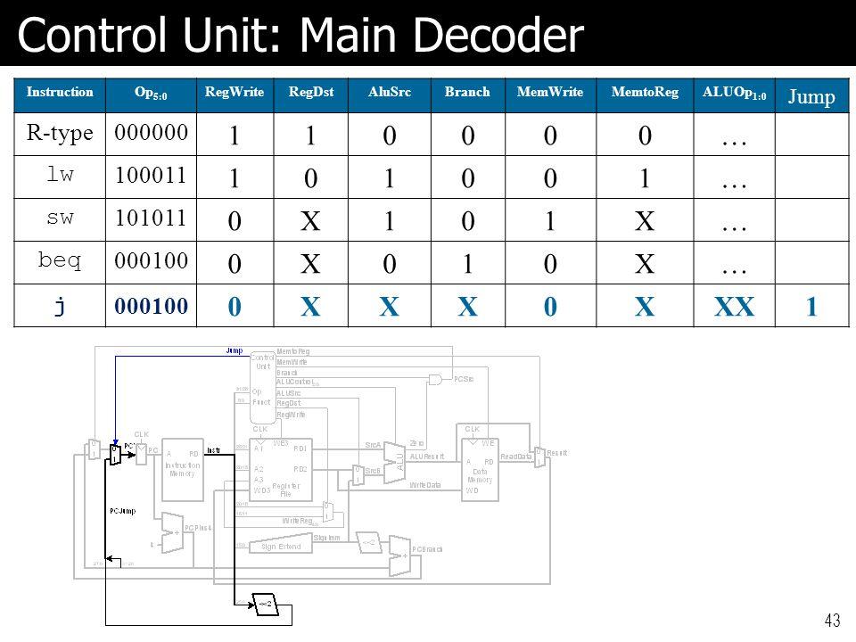 Control Unit: Main Decoder