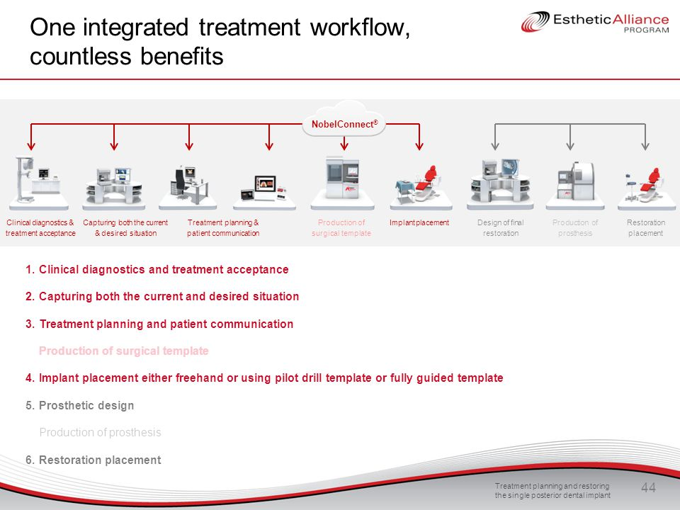 One integrated treatment workflow, countless benefits