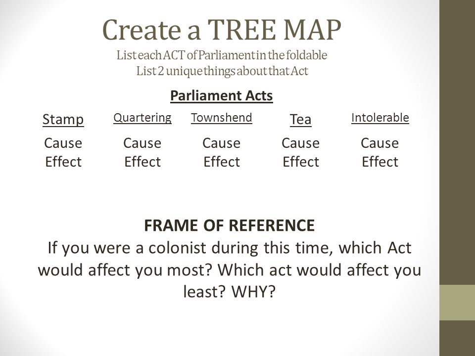 Create a TREE MAP List each ACT of Parliament in the foldable List 2 unique things about that Act