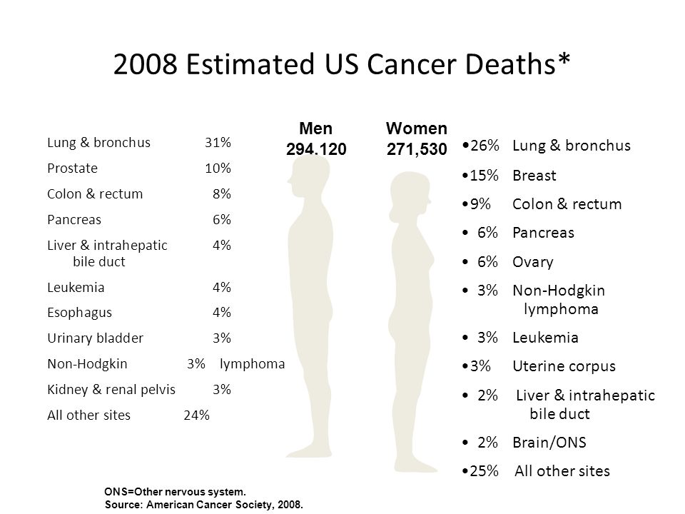 2008 Estimated US Cancer Deaths*