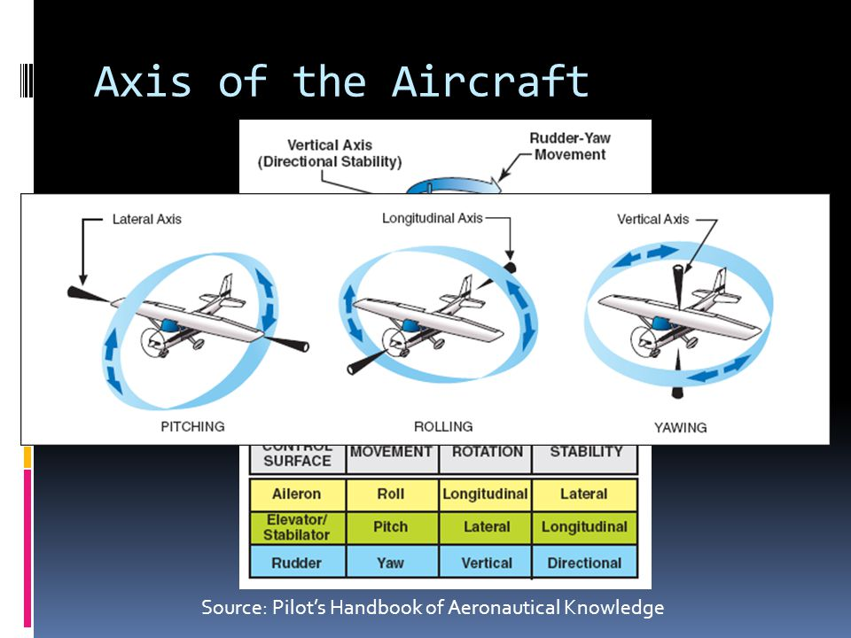 Axis of the Aircraft