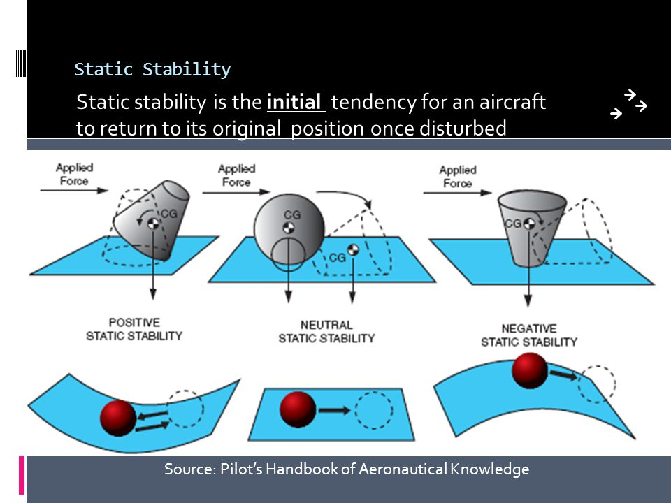 Static Stability Static stability is the initial tendency for an aircraft to return to its original position once disturbed.