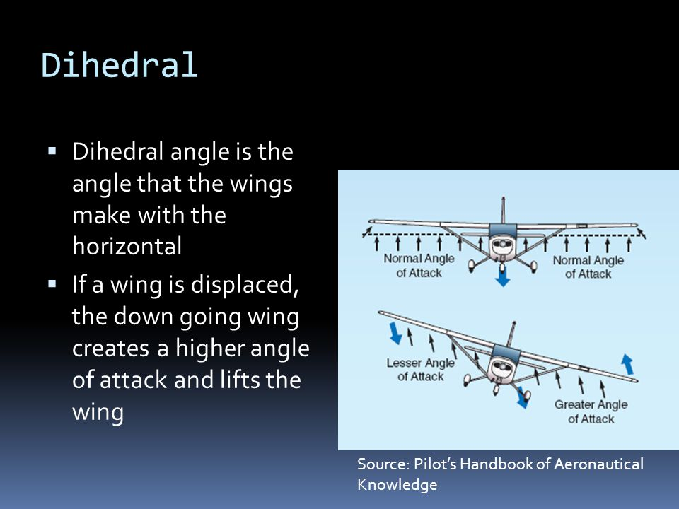Dihedral Dihedral angle is the angle that the wings make with the horizontal.