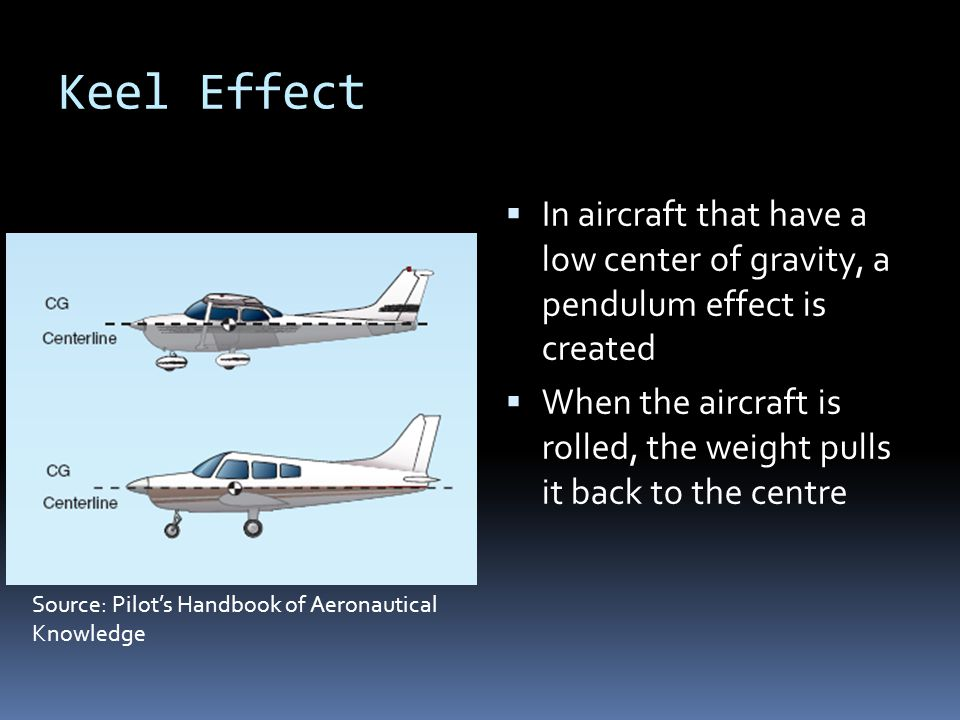 Keel Effect In aircraft that have a low center of gravity, a pendulum effect is created.