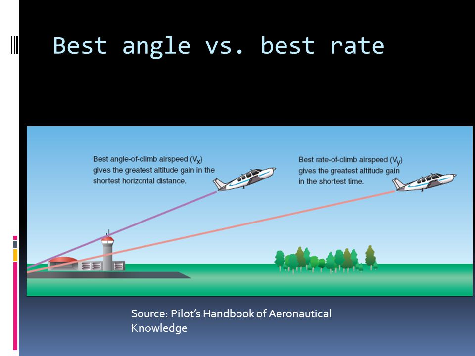 Best angle vs. best rate