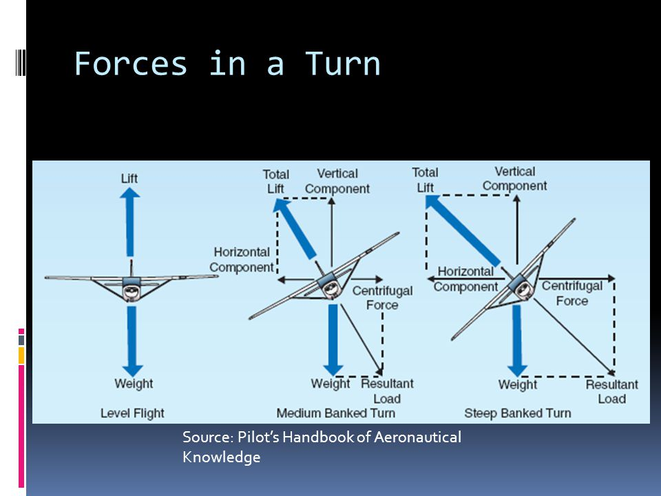 Forces in a Turn Source: Pilot's Handbook of Aeronautical Knowledge