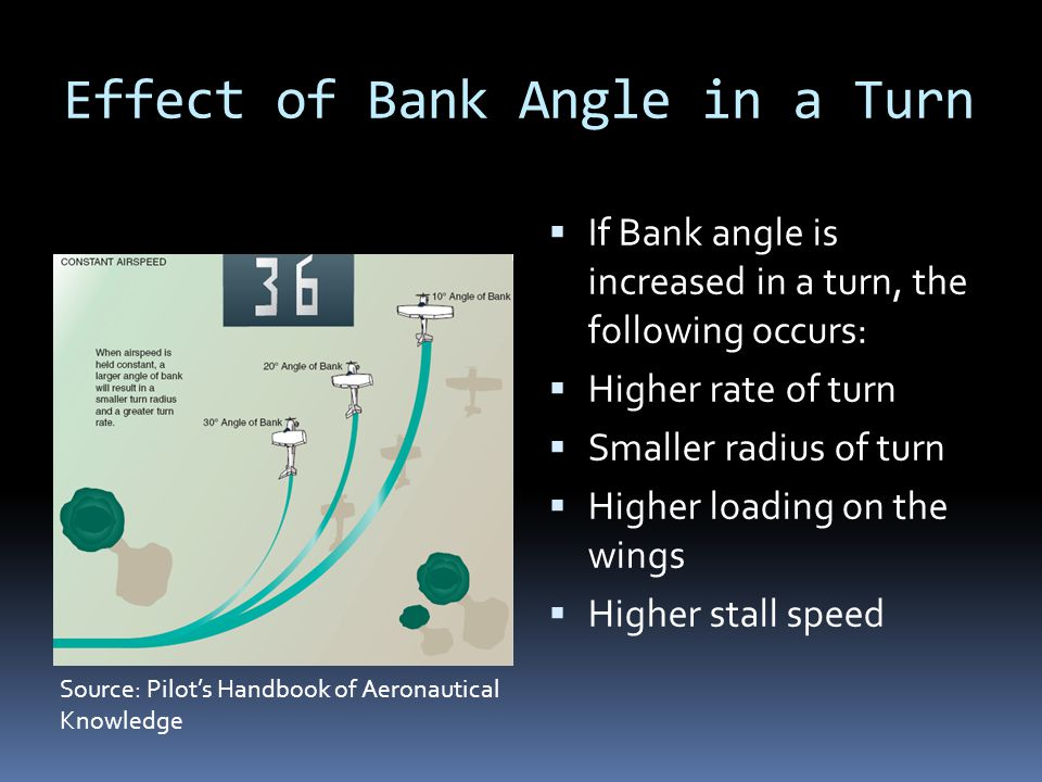 Effect of Bank Angle in a Turn