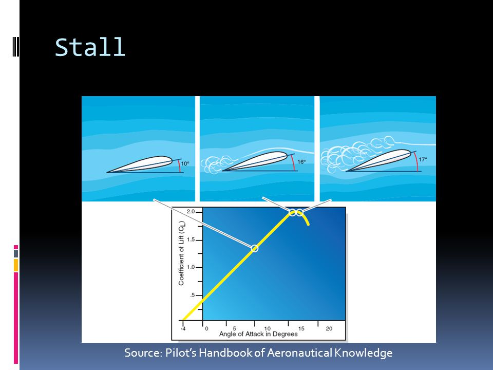 Stall Source: Pilot's Handbook of Aeronautical Knowledge