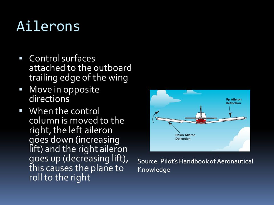 Ailerons Control surfaces attached to the outboard trailing edge of the wing. Move in opposite directions.