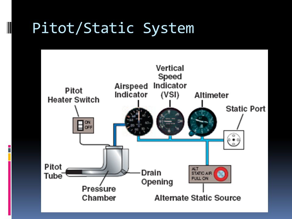 Pitot/Static System Blockage of Pitot: