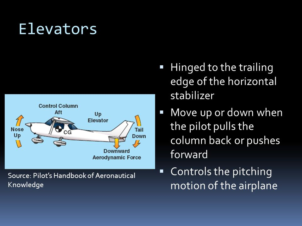 Elevators Hinged to the trailing edge of the horizontal stabilizer