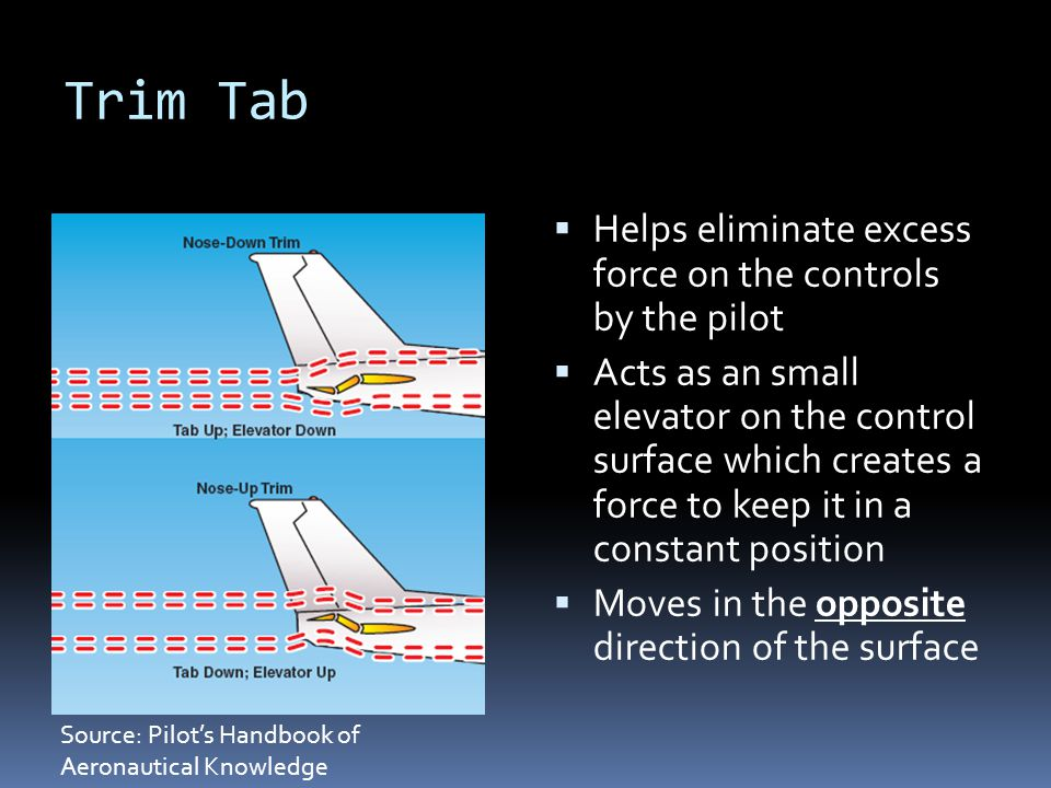 Trim Tab Helps eliminate excess force on the controls by the pilot