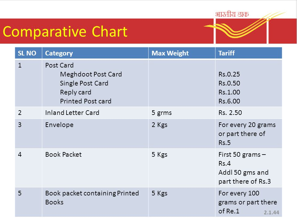 Comparative Chart SL NO Category Max Weight Tariff 1 Post Card