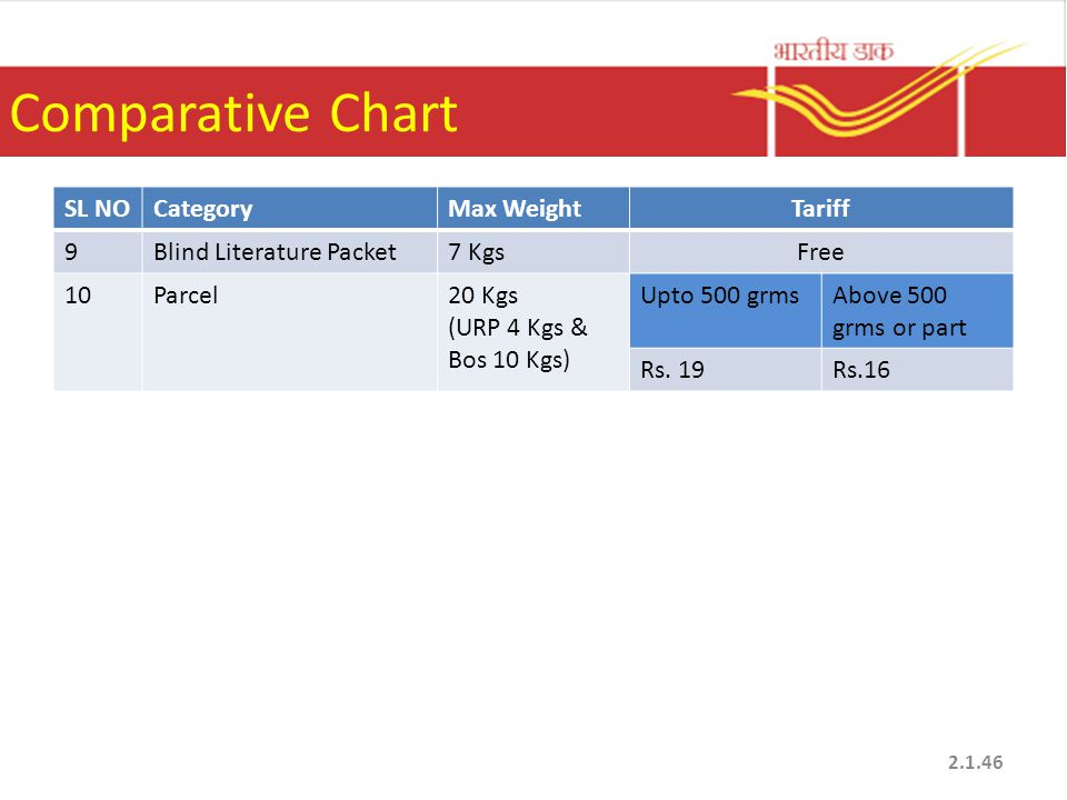 Comparative Chart SL NO Category Max Weight Tariff 9