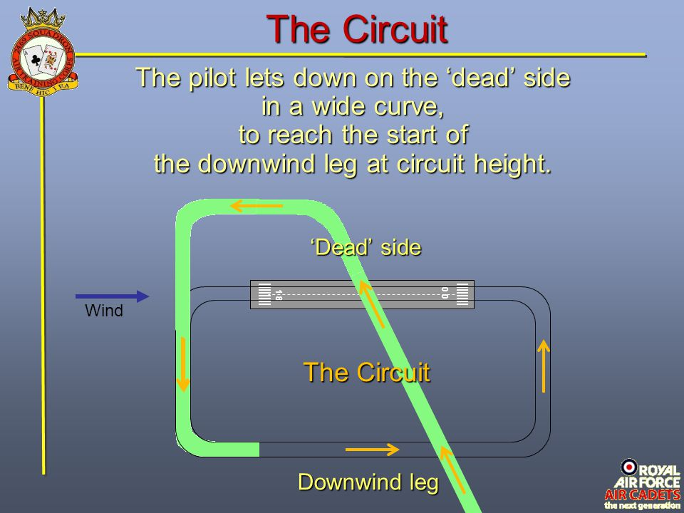The Circuit The pilot lets down on the 'dead' side in a wide curve,