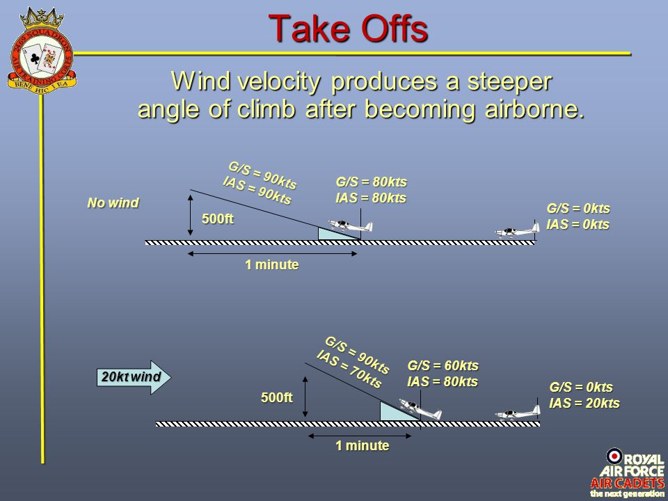 Take Offs Wind velocity produces a steeper