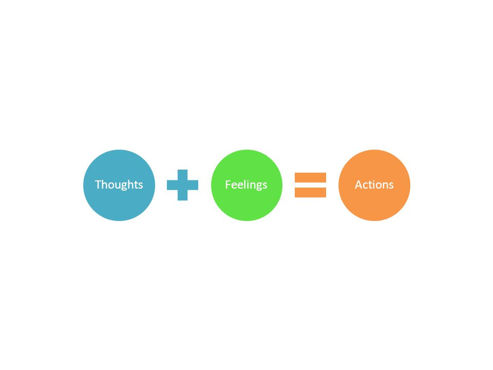 Thoughts Feelings Actions