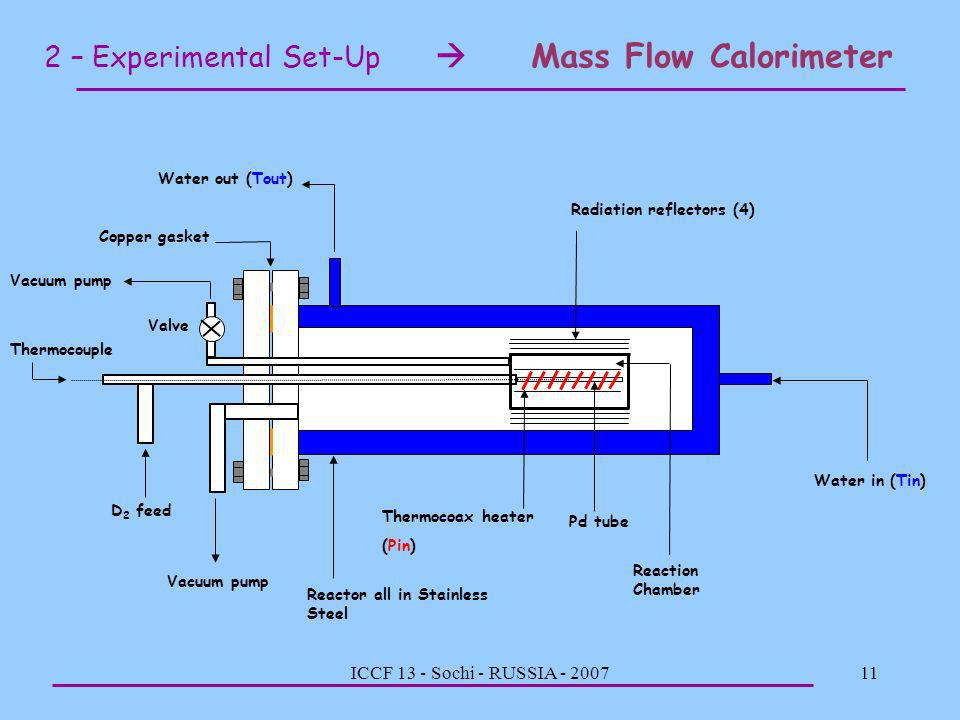 2 – Experimental Set-Up  Mass Flow Calorimeter